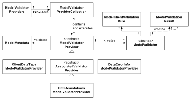 Figure 3. ModelValidator and ModelValidatorProviders Diagram (click to enlarge)