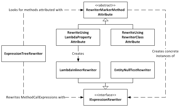 Expression Tree Rewriter Design Diagram